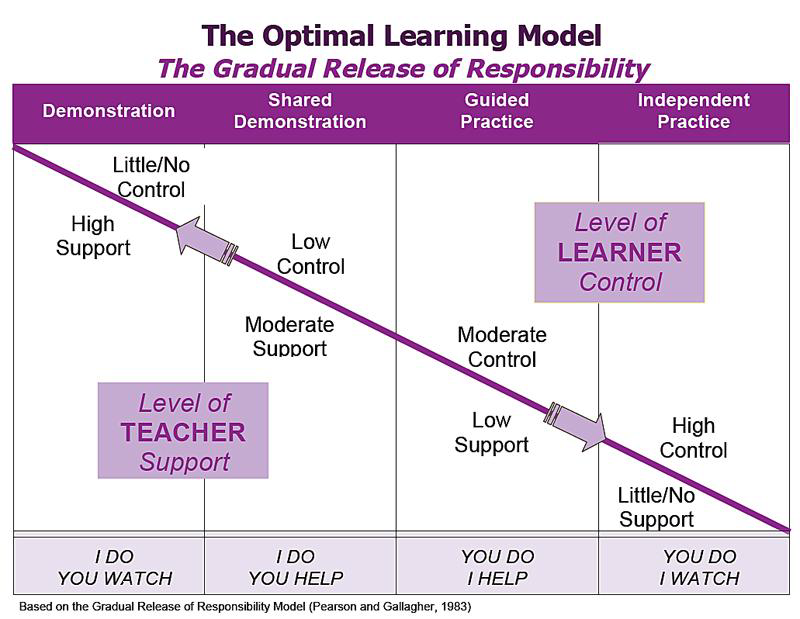 The Workshop Model: Tips and Strategies for Your Classroom